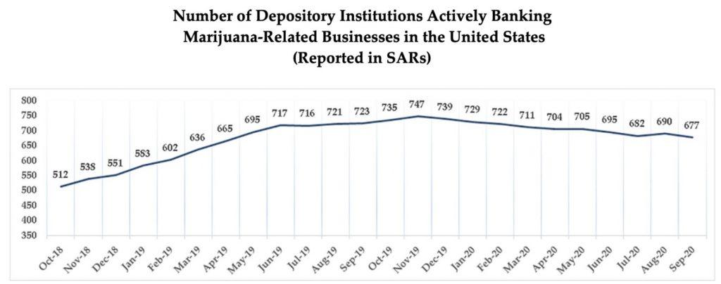 Marijuana Banking Chart